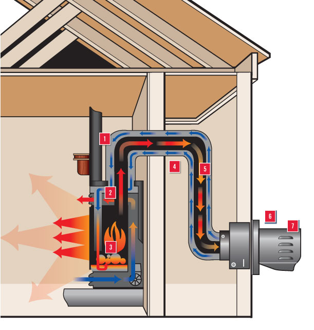 Natural Gas Vented Fireplace